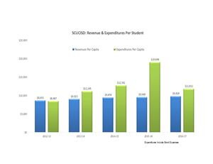 Revenue verses Expenses by school year; starting in 2012-13 going current.