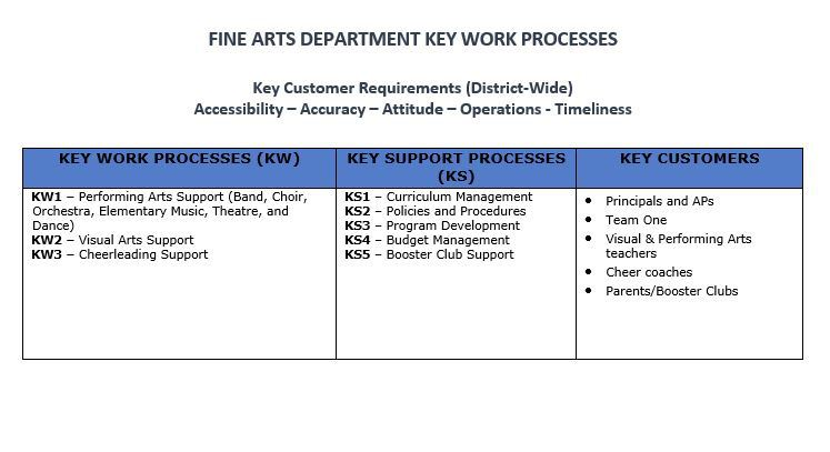 Fine Arts Key Work Processes