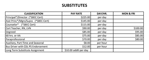 Substitute pay chart